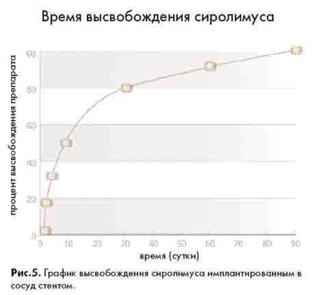 график высвобождения сиролимуса имплантированным в сосуд стентом