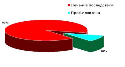 Затраты на профилактику и лечение последствий атеросклероза  в России
