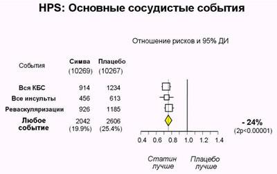 Основные результаты исследования HPS