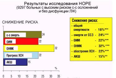 Основные результаты исследования HOPE