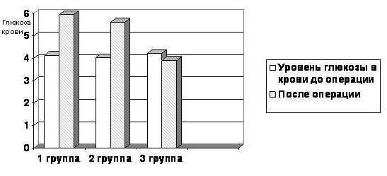 Диаграмма изменения уровня глюкозы крови в группах сравнения при различных видах обезболивания