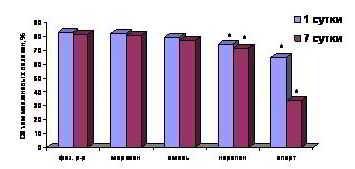 Объемное содержание миелиновых волокон в седалищном нерве крысы в контроле и при введении анестетиков